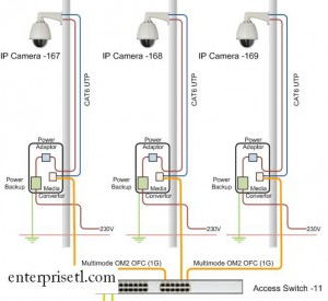 ip-based-surveillance